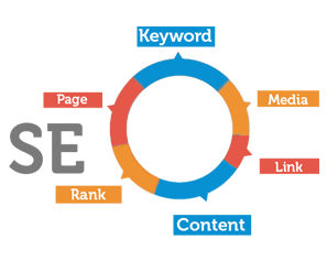 HostFiti Search Engine Optimization
